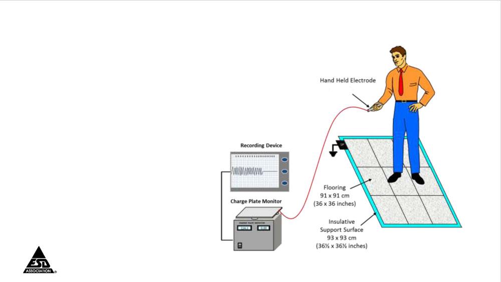 Footwear/Flooring System Walking Test Demonstration